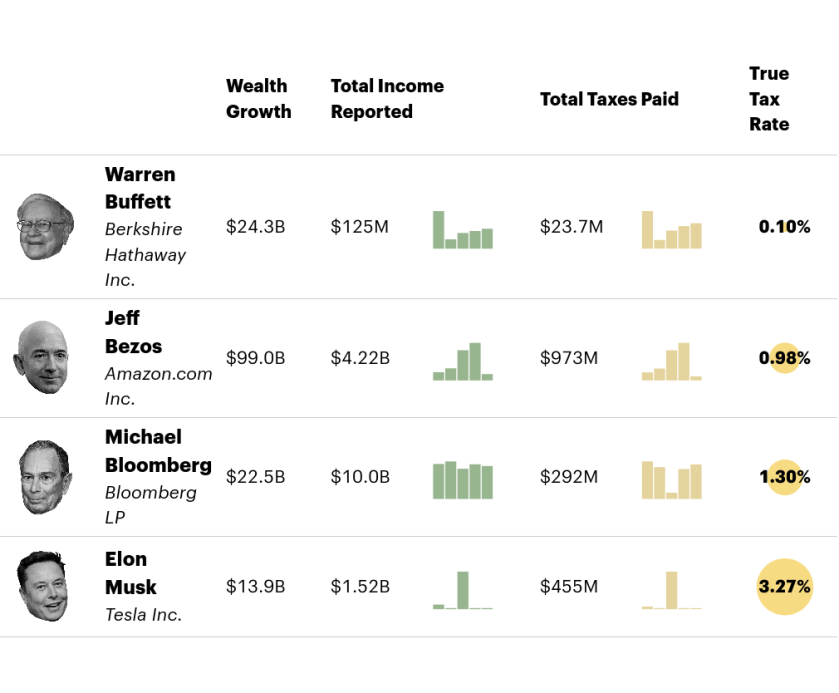 Agnes Chang's graphic for Propublica depicting the minuscule tax rates of Warren Buffett, Jeff Bezos, Michael Bloomberg and Elon Musk.