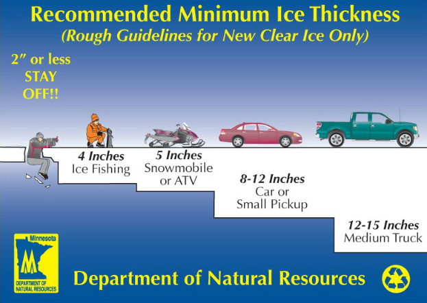 Recommended Ice Thickness