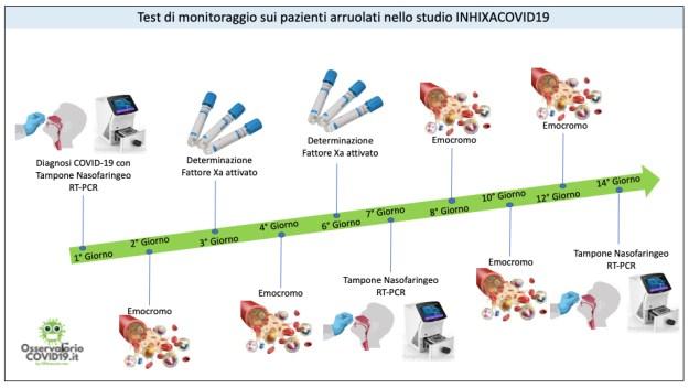 Test di monitoraggio sui pazienti arruolati nello studio INHIXACOVID19