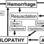 Massive Transfusion Protocols