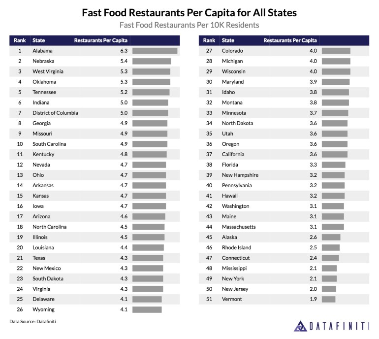 states with the most fast food restaurants