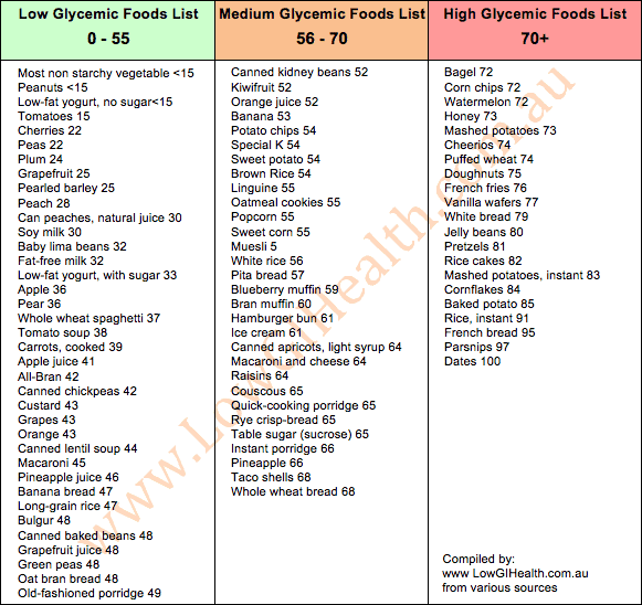 List Of Foods That Have Lots Of Fiber