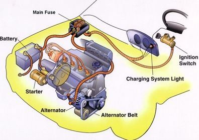 Signs of a Bad Car Battery vs Alternator