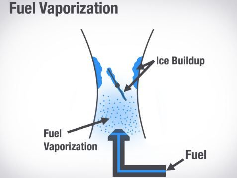 How to Improve Fuel Vaporization