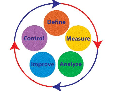 What is the Main Goal of a Six Sigma Implementation
