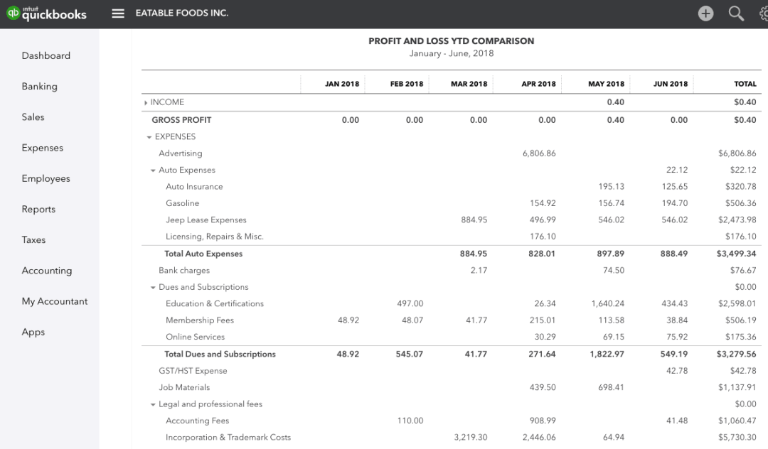 Quickbooks Dashboard - Manage Blog Small Business Expenses & Budgeting