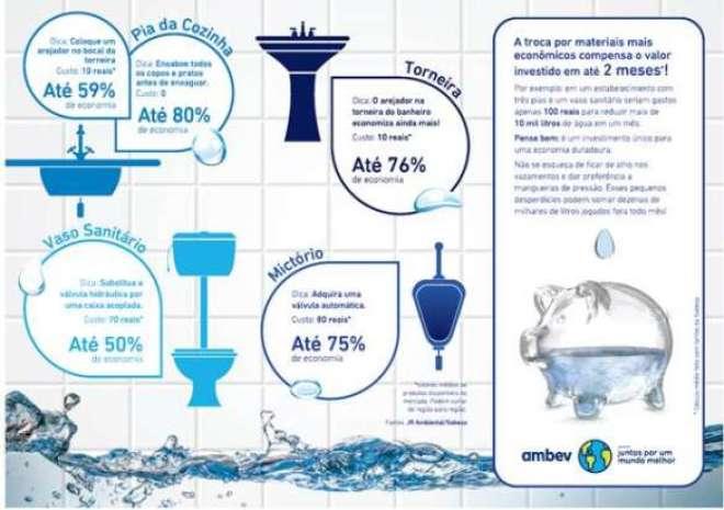 Confira as principais dicas para reduzir o consumo de água em bares e restaurantes.