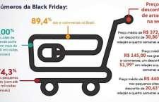 Esmagadora maioria do e-commerce brasileiro aderiu às promoções de Black Friday