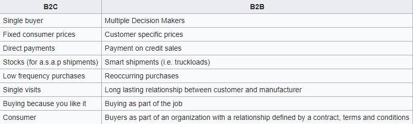 commerce électronique B2B vs commerce électronique B2C