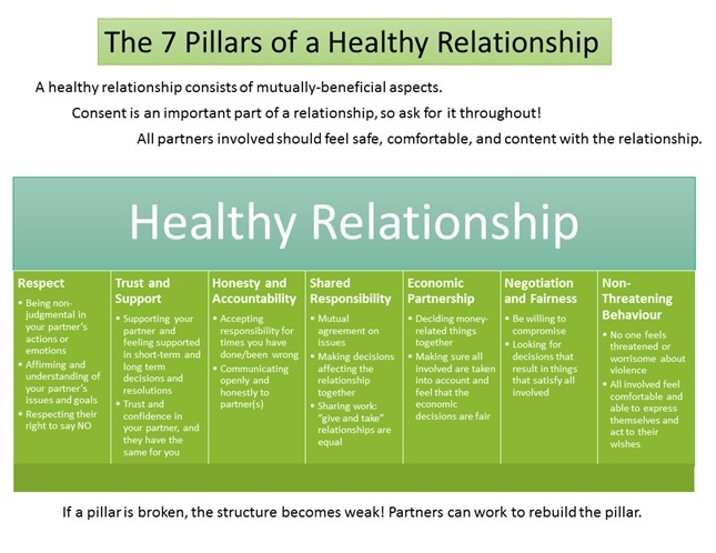 Tips Healthy Relation