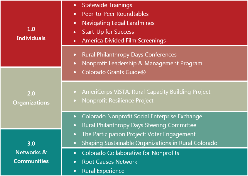 Our Strategic Plan Amp Framework For Capacity Building CRC America