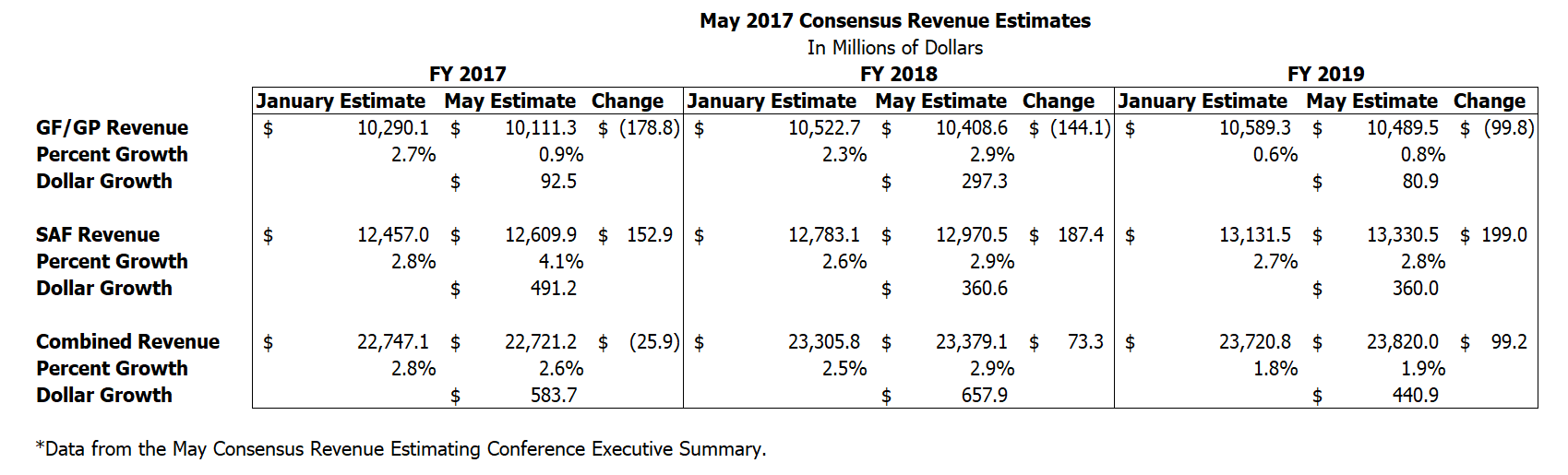 Mays Consensus Revenue Estimating Conference Lowers General Fund