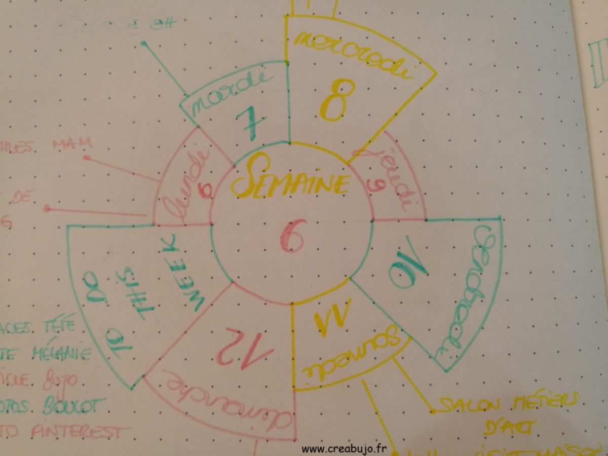 Weekly spread cercle roue