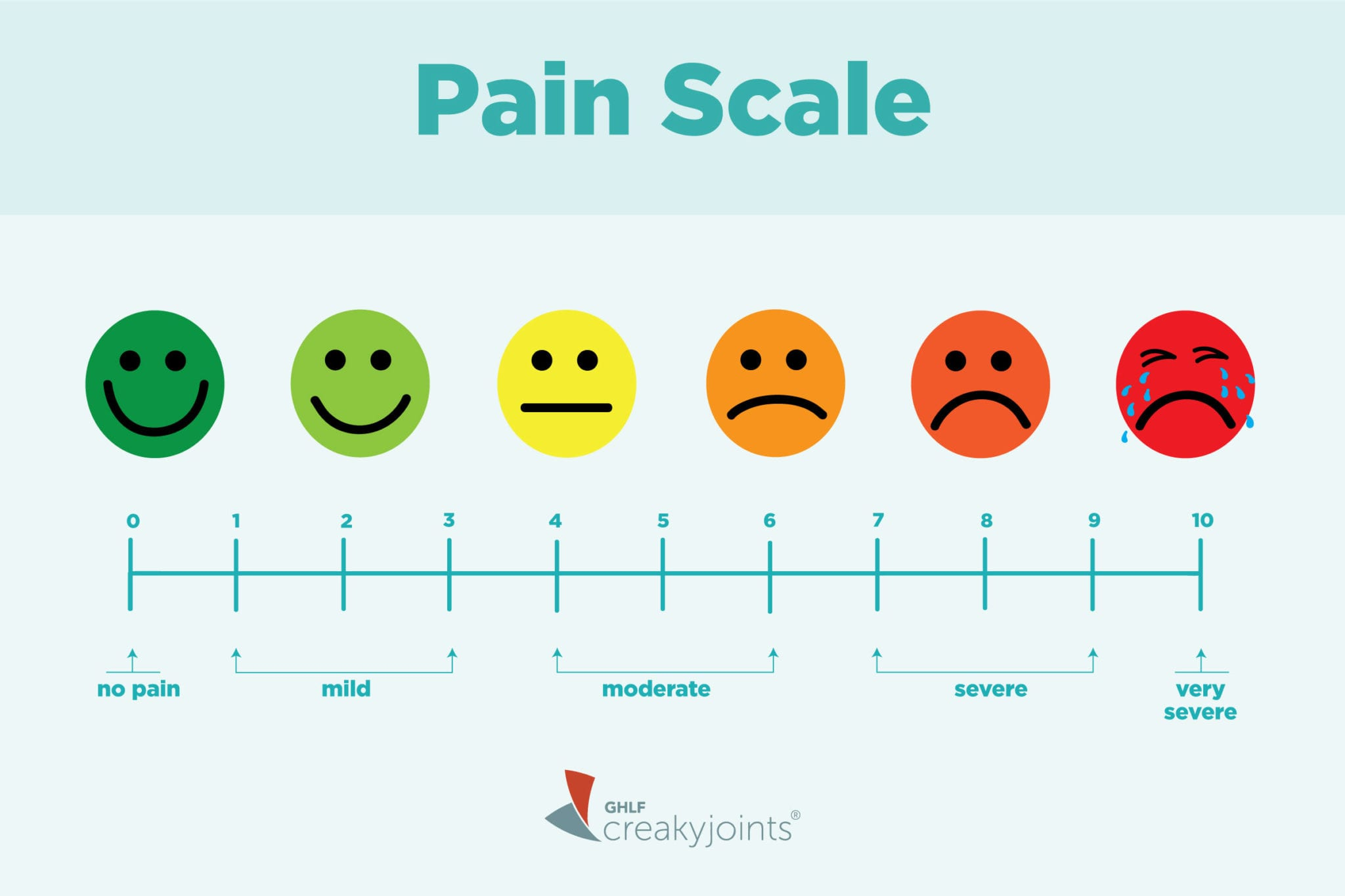 Best Faces Pain Scale Printable