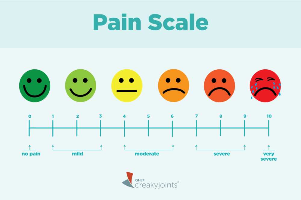 medium resolution of using a pain scale can also help you and your doctor analyze which factors a change in physical activity say or a new medication regimen could be