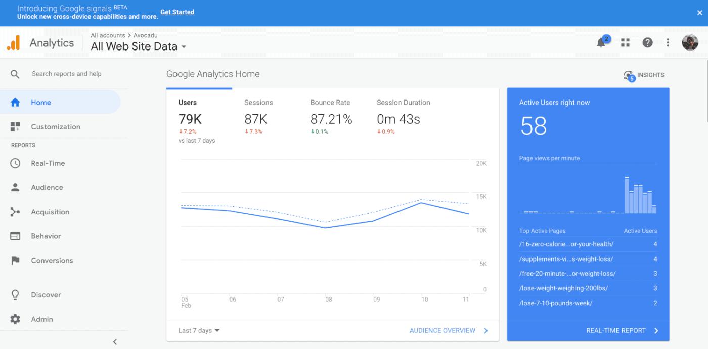 Google Analytics dashboard
