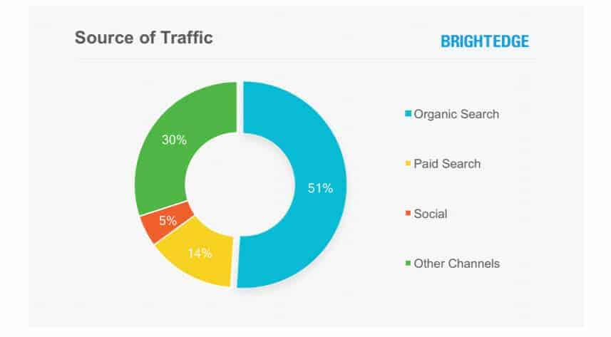 Blogging statistic brightedge chart