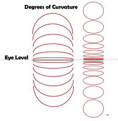degrees of curvature drawing curved lines ellipses