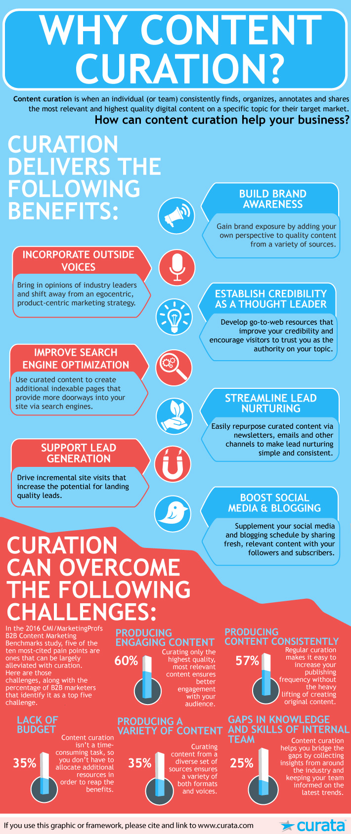 Benefits-of-Curation