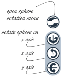 Three-dimensions for rotating the photosphere.