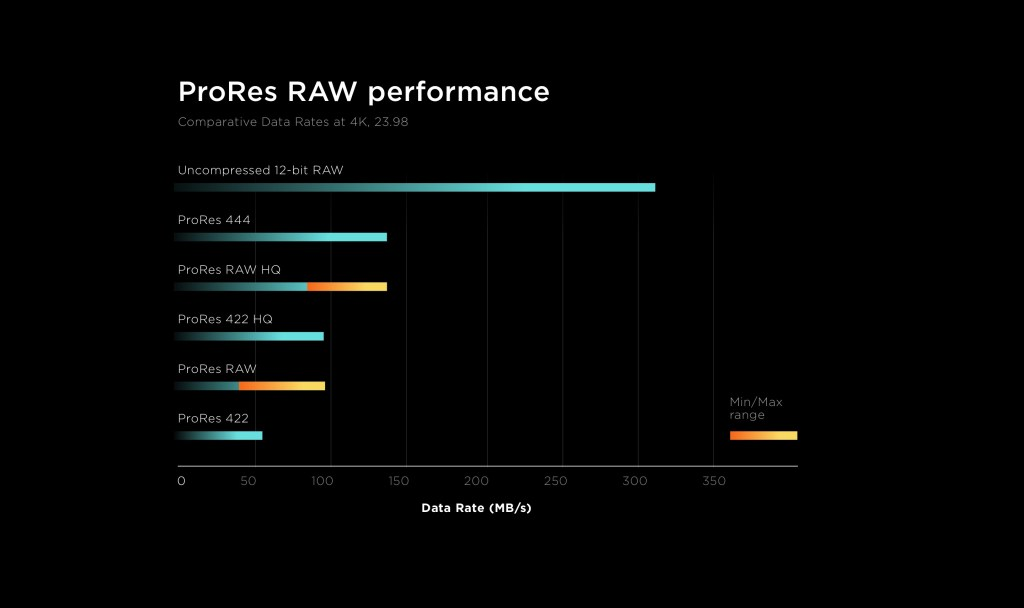 atomos table: prores-raw-performance