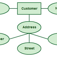 Entity Relationship Diagram Software Pick Up Wiring Ultimate Guide To Er Diagrams Bsis 4 Capstone Project Attributes In