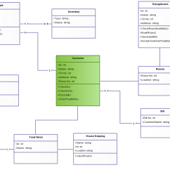 Class Diagram For Railway Reservation System 6 Wire Trailer Plug Wiring Hotel Management In Uml