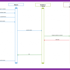 Sequence Diagram For Railway Reservation 12v Cigarette Lighter Socket Wiring The Gallery Gt Bus Ticket Template