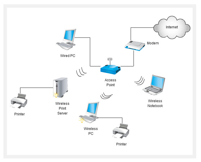 Wireless Access Point Schematic Diagram, Wireless, Get