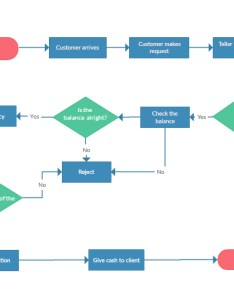 Flowchart template also software online for superfast flow diagrams creately rh