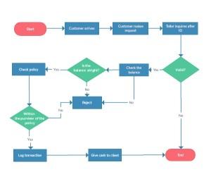 Flowchart Software Online for Superfast Flow Diagrams