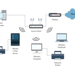 Visio Logical Network Diagram 5 1 Home Theater Setup Schematic Wiring All Data Software To Quickly Draw Diagrams Online Showing Hardware