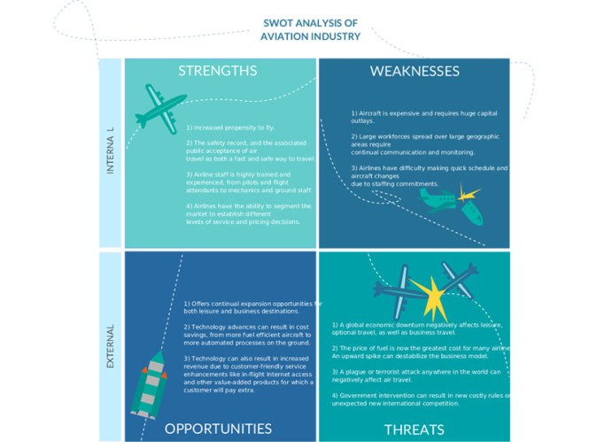Needs Ysis Template | Pretty Force Field Ysis Template Word Pictures Nice Sample Swot