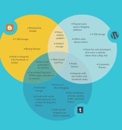 blogging platforms comparison [ 1392 x 1217 Pixel ]