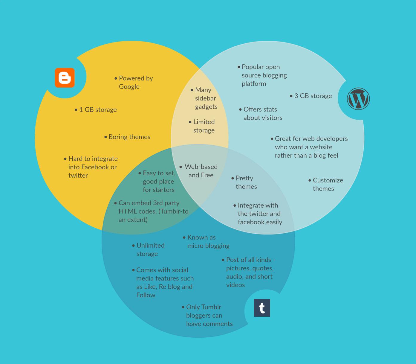 hight resolution of blogging platforms comparison