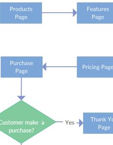 Website navigation flow flowchart also software to quickly create flowcharts creately rh