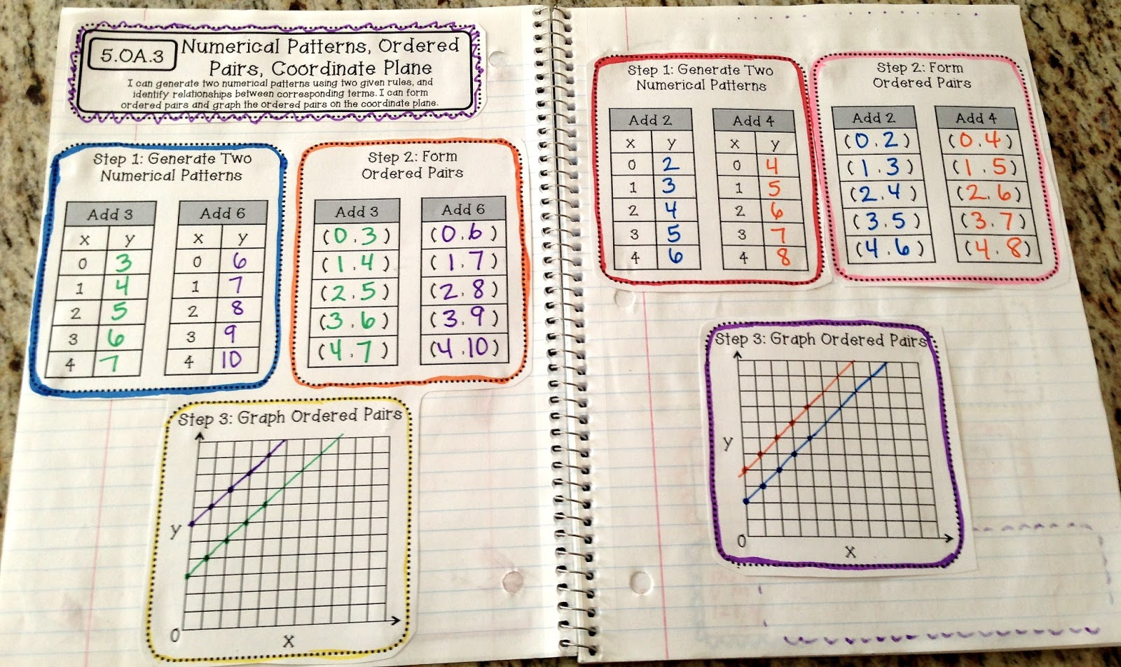 Finally 5th Grade Interactive Math Notebooks