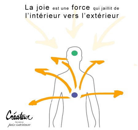 La joie, schéma explicatif par  ©JuliaBraga