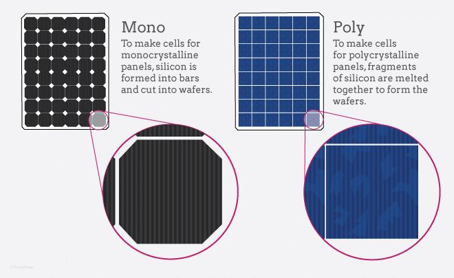 Solar Panel Types for Van Life Solar Set Up