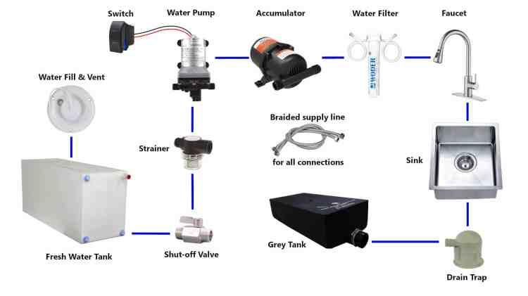 Campervan Water System Diagram