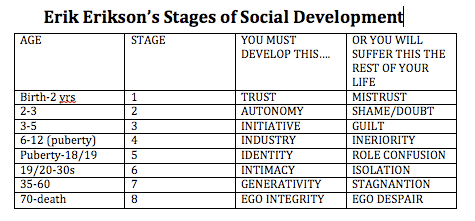 Erik erikson   stages of social development also creating the ideal rh creatingtheidealclassroom wordpress