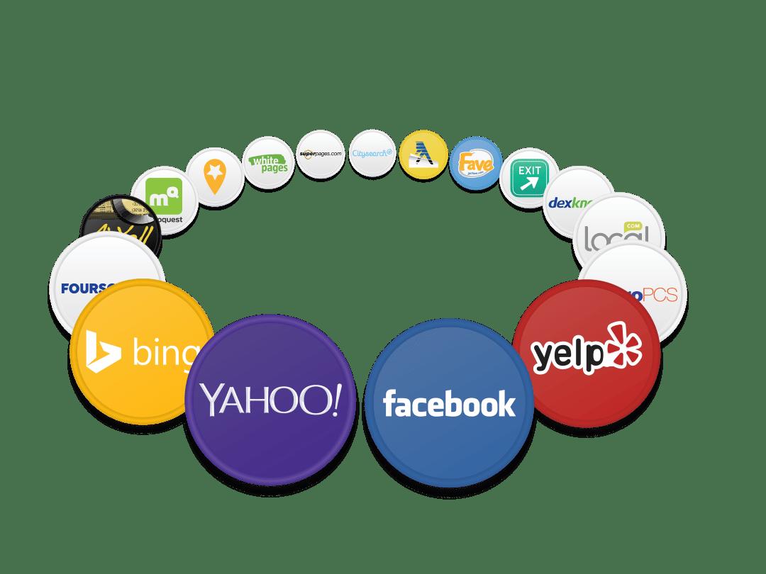 Yext Network