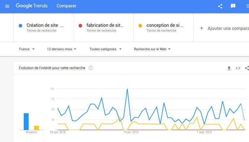 Déterminer la requête cible de Yoast SEO avec Google Trends