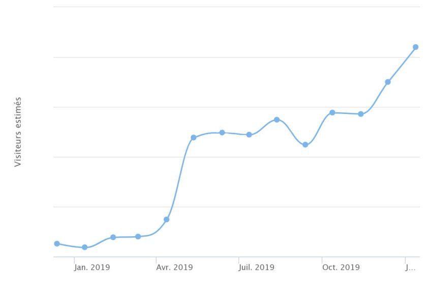 Progression des visites création web 56 (Auray)