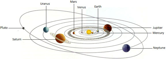 Our Special Solar System