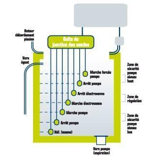 Schéma de principe régulation 7 sondes piscine débordement