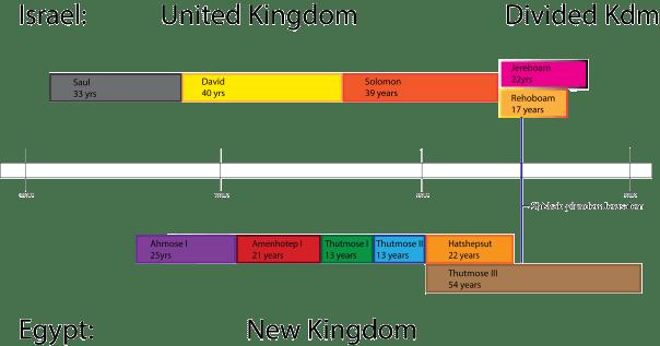 United Israel synchronisms.png