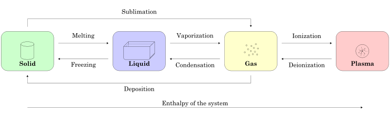three states of matter diagram blank template state - creationwiki, the encyclopedia creation science