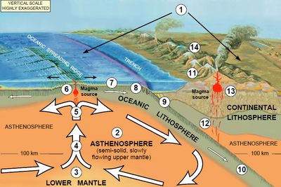 earthquake diagram with labels telephone master socket wiring plate tectonics - creationwiki, the encyclopedia of creation science