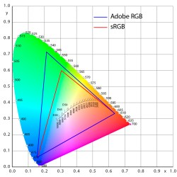 色空間(sRGB・Adobe RGB)